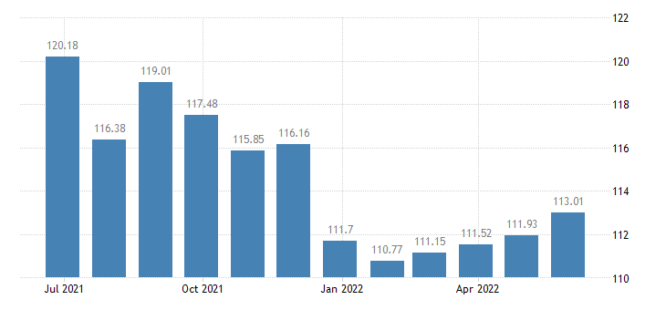 luxembourg harmonised idx of consumer prices hicp fresh or chilled fruit eurostat data