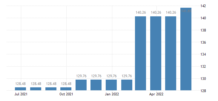 luxembourg harmonised idx of consumer prices hicp funeral services eurostat data