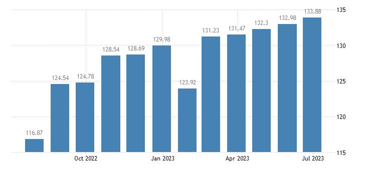 luxembourg harmonised idx of consumer prices hicp furniture furnishings eurostat data