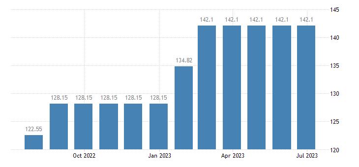 luxembourg harmonised idx of consumer prices hicp garden furniture eurostat data