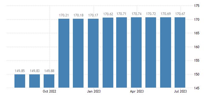 luxembourg harmonised idx of consumer prices hicp gas eurostat data