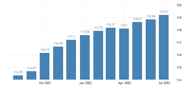 luxembourg harmonised idx of consumer prices hicp hairdressing salons personal grooming establishments eurostat data
