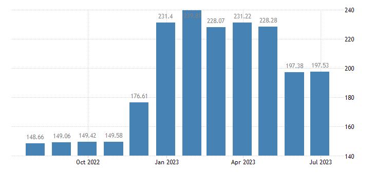 luxembourg harmonised idx of consumer prices hicp heat energy eurostat data