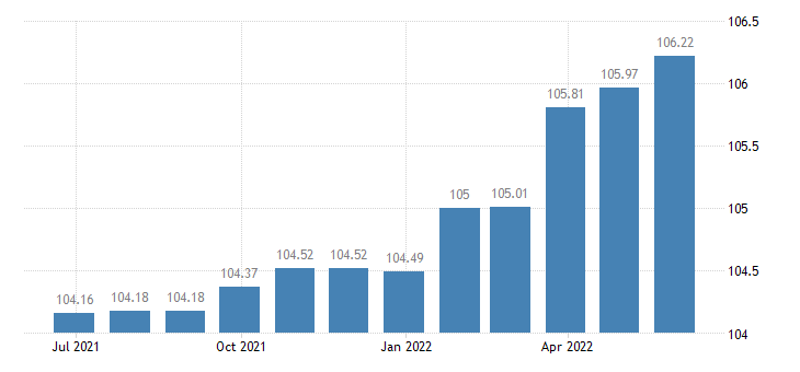 luxembourg harmonised idx of consumer prices hicp insurance eurostat data