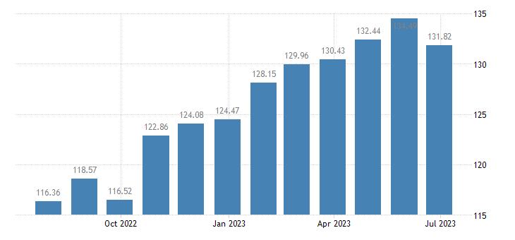 luxembourg harmonised idx of consumer prices hicp jams marmalades honey eurostat data