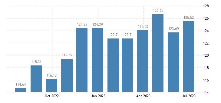 luxembourg harmonised idx of consumer prices hicp lager beer eurostat data