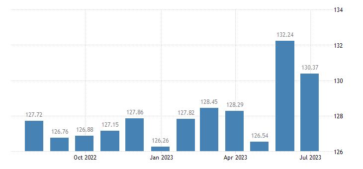 luxembourg harmonised idx of consumer prices hicp lamb goat eurostat data