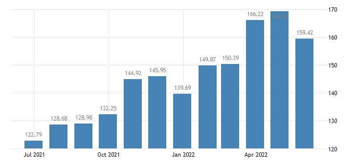 luxembourg harmonised idx of consumer prices hicp liquefied hydrocarbons butane propane etc eurostat data