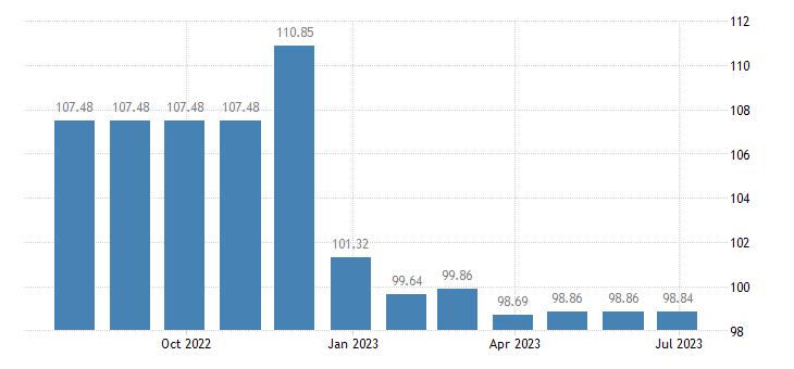 luxembourg harmonised idx of consumer prices hicp lubricants eurostat data