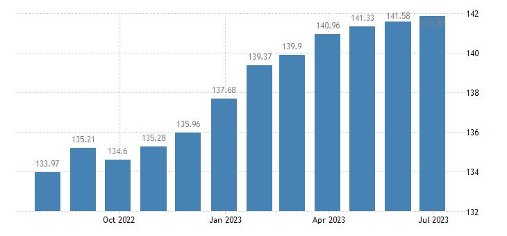 luxembourg harmonised idx of consumer prices hicp magazines periodicals eurostat data