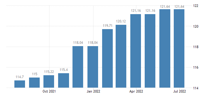 luxembourg harmonised idx of consumer prices hicp motor cycles bicycles animal drawn vehicles eurostat data