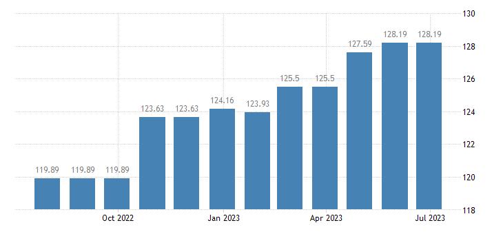 luxembourg harmonised idx of consumer prices hicp musical instruments eurostat data