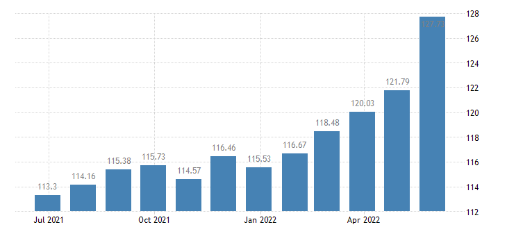 luxembourg harmonised idx of consumer prices hicp oils fats eurostat data
