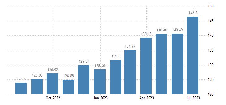 luxembourg harmonised idx of consumer prices hicp olive oil eurostat data
