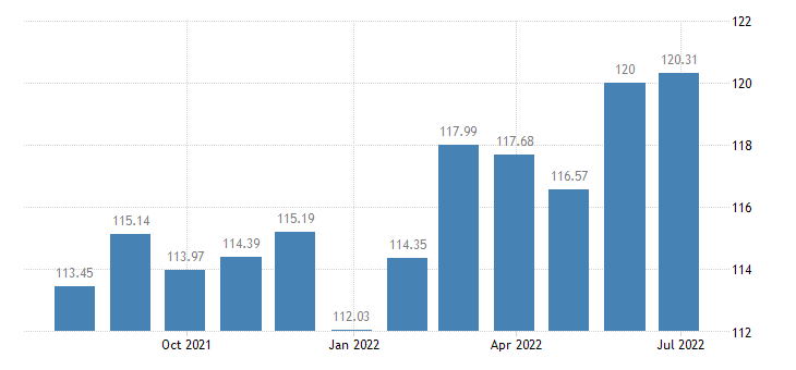 luxembourg harmonised idx of consumer prices hicp other food products n e c eurostat data
