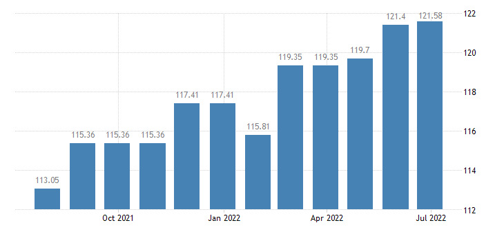 luxembourg harmonised idx of consumer prices hicp other furniture furnishings eurostat data