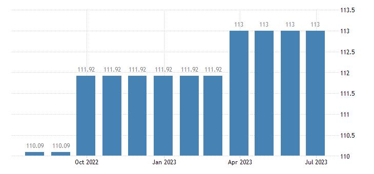 luxembourg harmonised idx of consumer prices hicp other insurance eurostat data