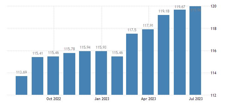 luxembourg harmonised idx of consumer prices hicp overall idx excluding energy eurostat data