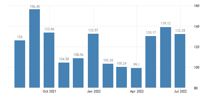 luxembourg harmonised idx of consumer prices hicp passenger transport by air eurostat data