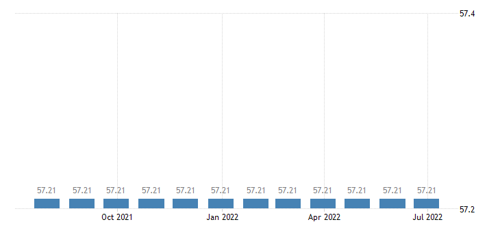 luxembourg harmonised idx of consumer prices hicp passenger transport by bus coach eurostat data