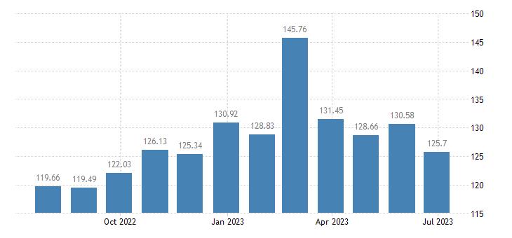 luxembourg harmonised idx of consumer prices hicp plants flowers eurostat data