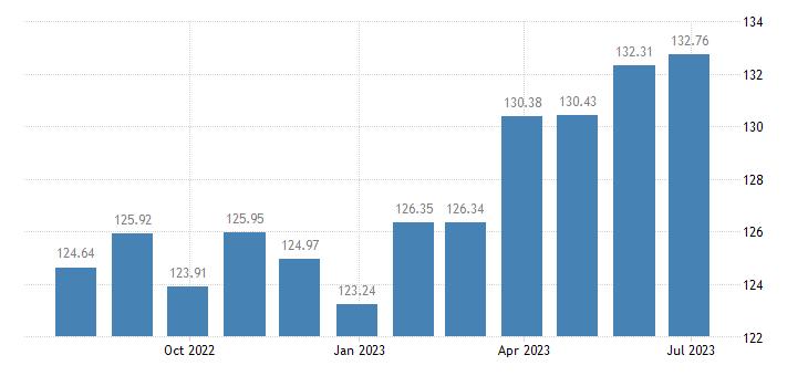 luxembourg harmonised idx of consumer prices hicp pork eurostat data