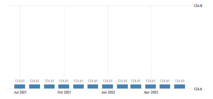 luxembourg harmonised idx of consumer prices hicp postal services eurostat data