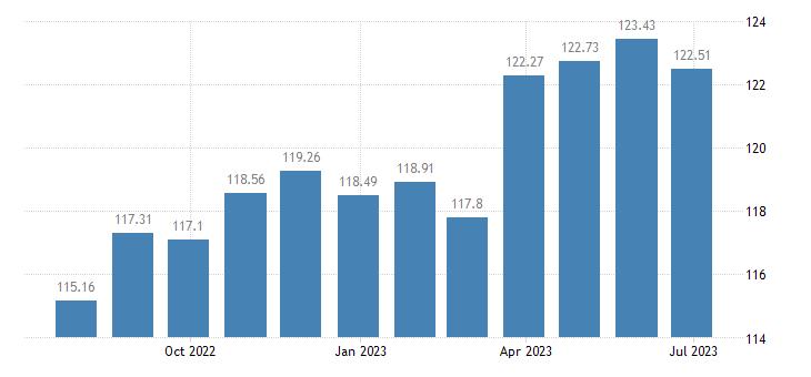 luxembourg harmonised idx of consumer prices hicp preserved milk eurostat data