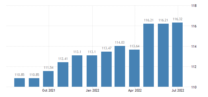 luxembourg harmonised idx of consumer prices hicp recreational sporting services eurostat data
