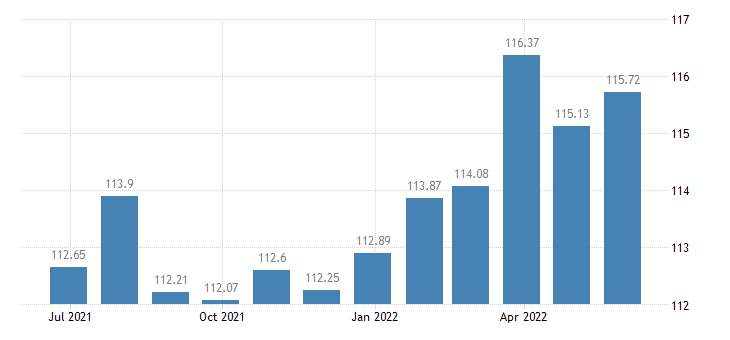 luxembourg harmonised idx of consumer prices hicp rice eurostat data