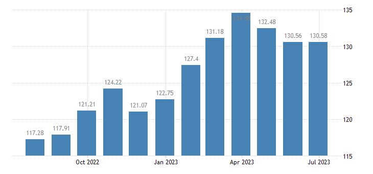 luxembourg harmonised idx of consumer prices hicp seasonal food eurostat data