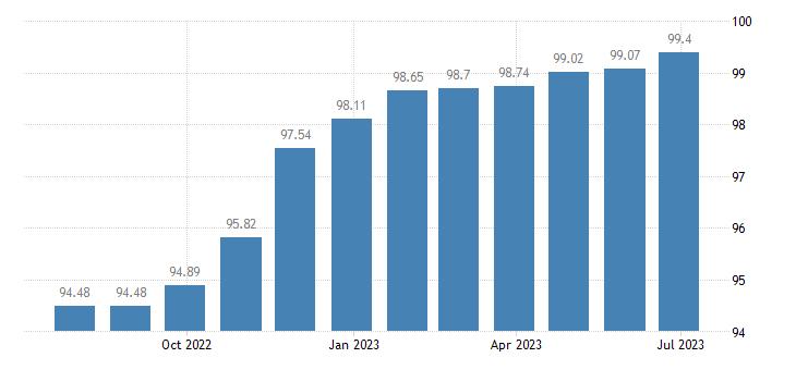luxembourg harmonised idx of consumer prices hicp second h motor cars eurostat data
