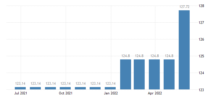 luxembourg harmonised idx of consumer prices hicp services of laying of fitted carpets floor coverings eurostat data