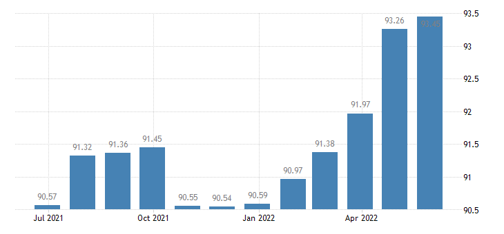 luxembourg harmonised idx of consumer prices hicp services related to communication eurostat data