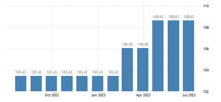 luxembourg harmonised idx of consumer prices hicp specialist practice eurostat data