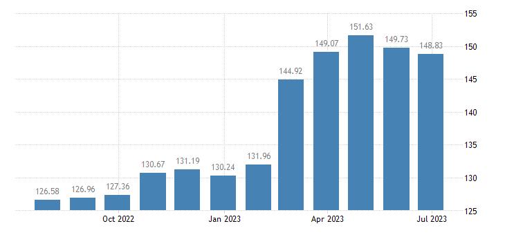 luxembourg harmonised idx of consumer prices hicp sugar eurostat data