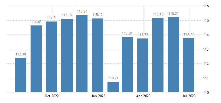 luxembourg harmonised idx of consumer prices hicp table linen bathroom linen eurostat data