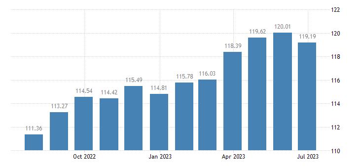 luxembourg harmonised idx of consumer prices hicp tea eurostat data