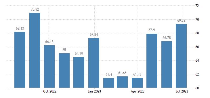 luxembourg harmonised idx of consumer prices hicp transport services eurostat data