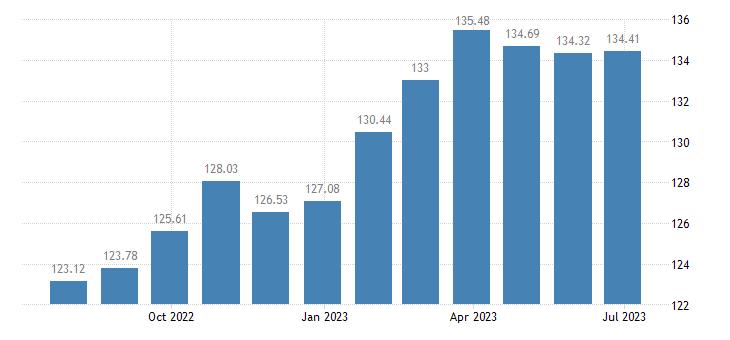 luxembourg harmonised idx of consumer prices hicp unprocessed food eurostat data