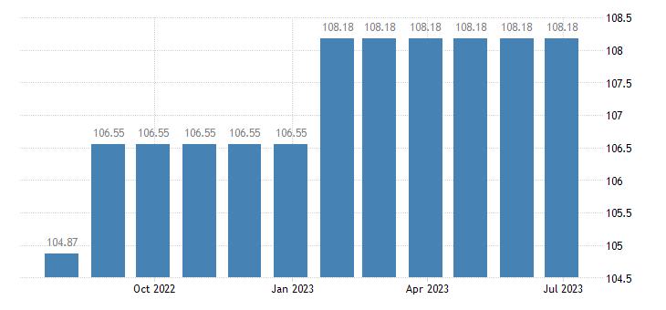 luxembourg harmonised idx of consumer prices hicp water supply eurostat data