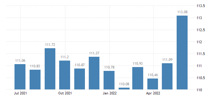 luxembourg harmonised idx of consumer prices hicp wine eurostat data