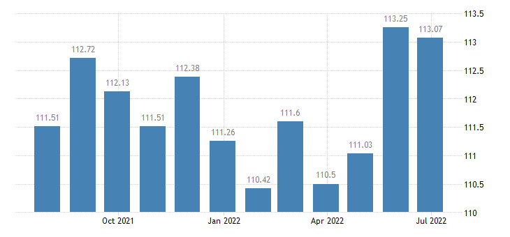 luxembourg harmonised idx of consumer prices hicp wine from grapes eurostat data