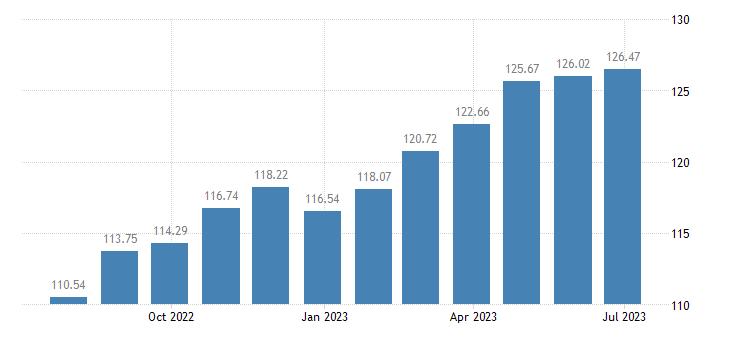 luxembourg harmonised idx of consumer prices hicp yoghurt eurostat data