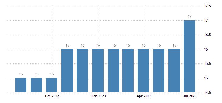 luxembourg harmonised unemployment eurostat data