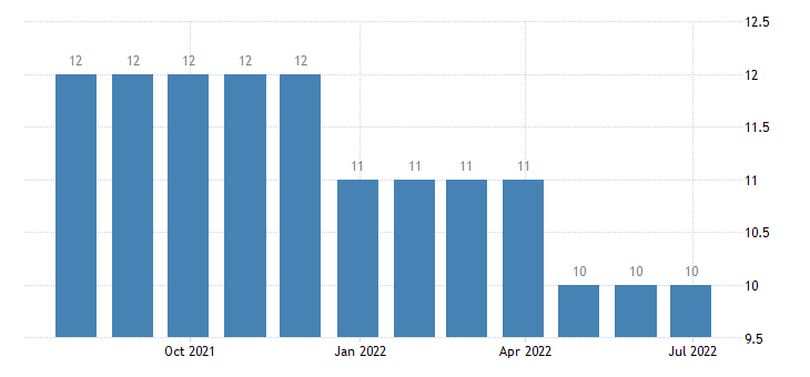luxembourg harmonised unemployment from 25 to 74 years eurostat data