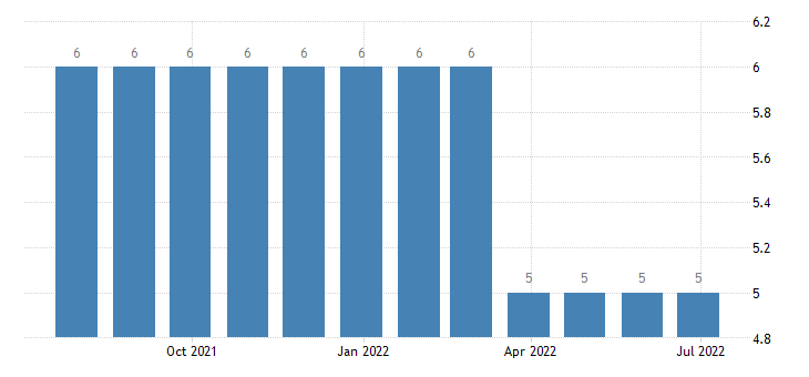 luxembourg harmonised unemployment from 25 to 74 years females eurostat data