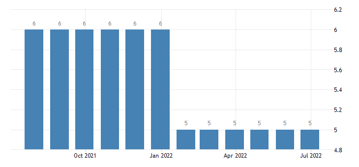 luxembourg harmonised unemployment from 25 to 74 years males eurostat data