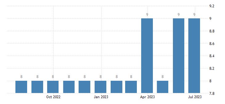 luxembourg harmonised unemployment males eurostat data