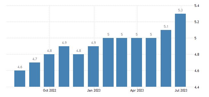 luxembourg harmonised unemployment rate females eurostat data